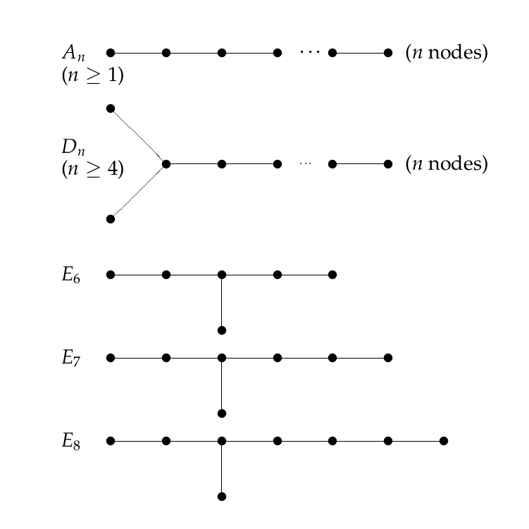 Diagrams from classification problems