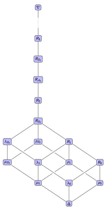 The congruence lattice of the partition monoid P_n