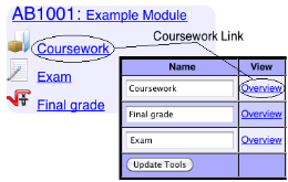 Links to Coursework Overview