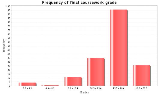 Gcse statistics coursework 2015