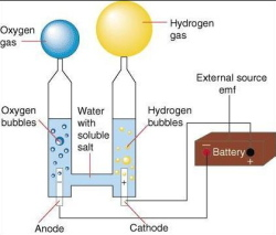 Optimisation and Development of Electrolysis Systems